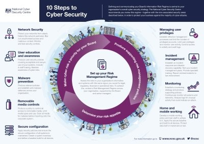 10 Steps to Cyber Security Infographic