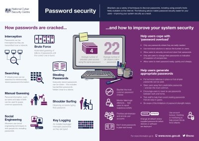 NCSC Password Guidance Infographic