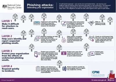 NCSC Phishing Guidance Infographic Download